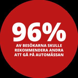 96% av besökarna rekommenderar Automässan