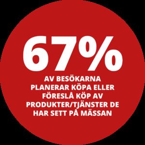 67% av besökarna planerar att inom 12 månader köpa eller föreslå köp av produkter/tjänster de har sett på mässan.