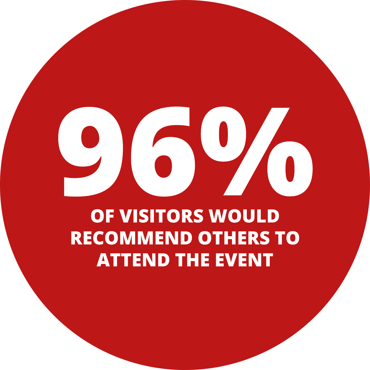 96% of visitors would recommend others to attend the event.